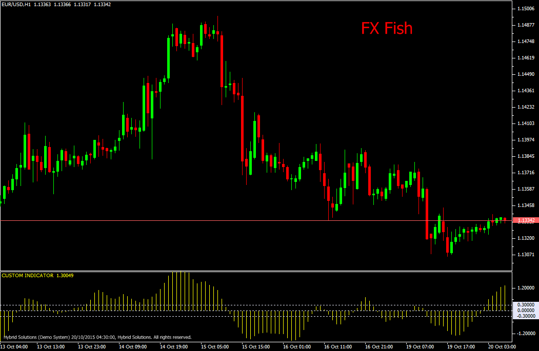 FX Fisher